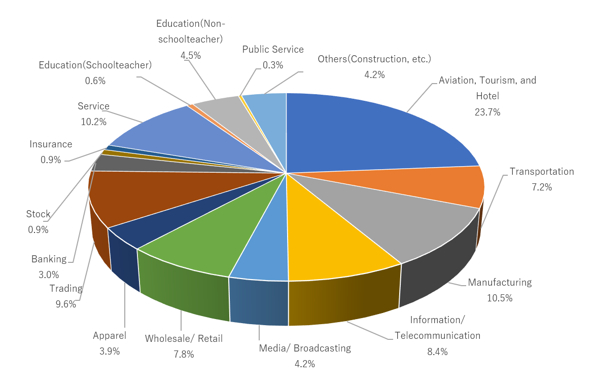 graph by industry